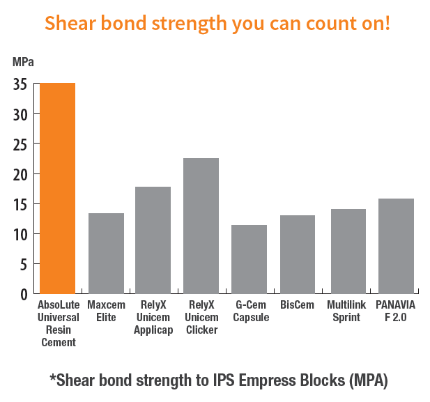 Shear Bond Strength You Can Count On